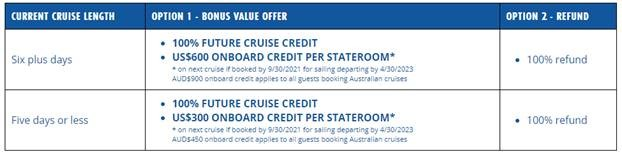 Carnival Refund Options for Suspended Sailings